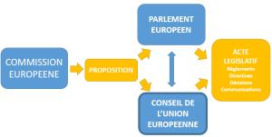 Conseil PV legislatif