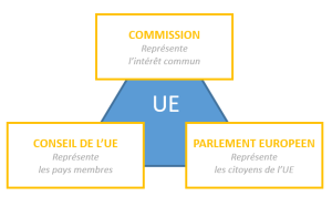 ConseilParlementCommission