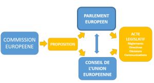 Processus legislatif UE