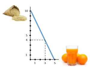 riz jus orange